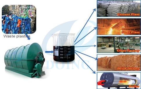 Used plastic to oil pyrolysis plant